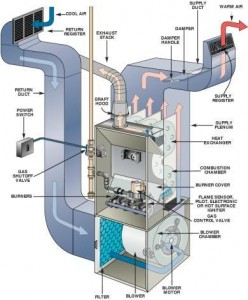 Furnace Filters and Reality EI2S Inspection Services